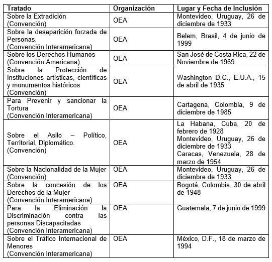 Documentos nacionais de direitos humanos no México 3