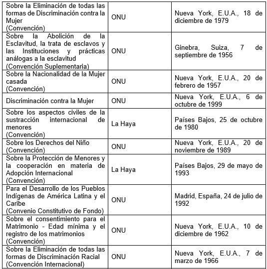 Documentos nacionais de direitos humanos no México 5