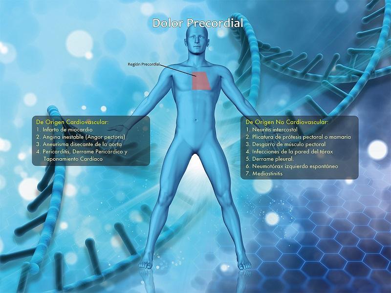Dor precordial: características e causas 1
