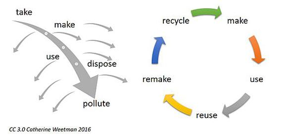 Economia circular: princípios, acordos, indústrias, modelos de negócios 5