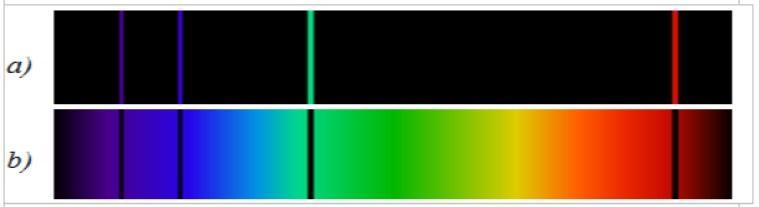 Qual é o espectro de emissão? (Com exemplos) 2