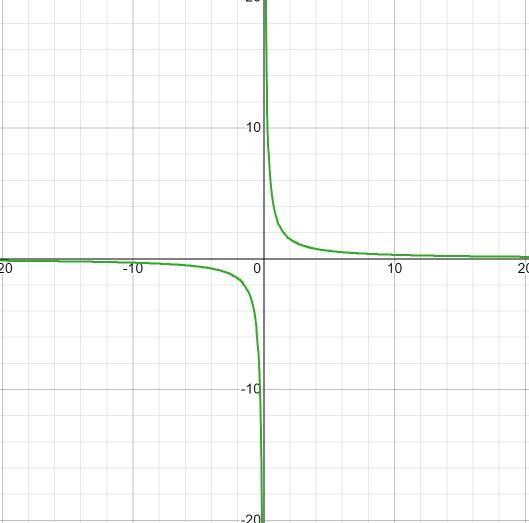 Função homográfica: como representar graficamente, exercícios resolvidos 11