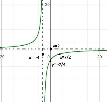 Função homográfica: como representar graficamente, exercícios resolvidos 13
