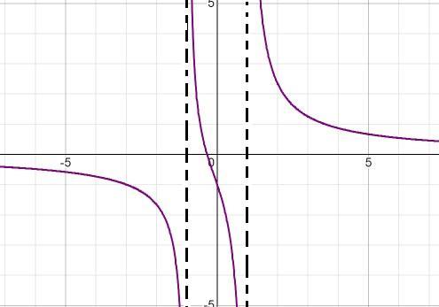 Função homográfica: como representar graficamente, exercícios resolvidos 15