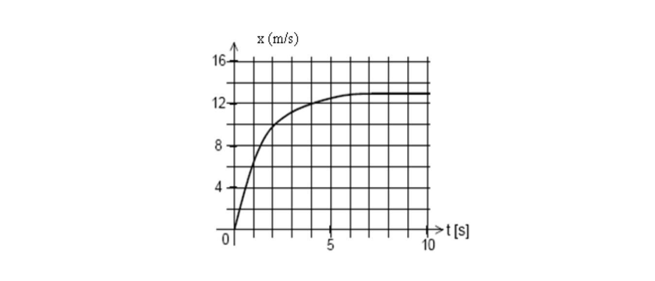 Velocidade instantânea: definição, fórmula, cálculo e exercícios 5