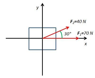 Força resultante: como são calculados e resolvidos os exercícios 4