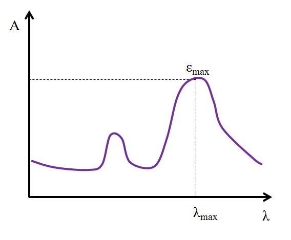 Absortividade molar: como calcular e resolver exercícios 2