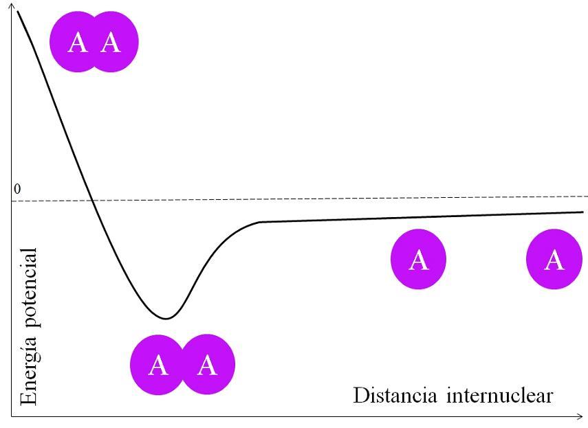 Ligação química: características, como são formadas, tipos 3