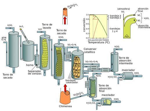 Ácido sulfúrico (H2SO4): propriedades, estrutura e usos 10