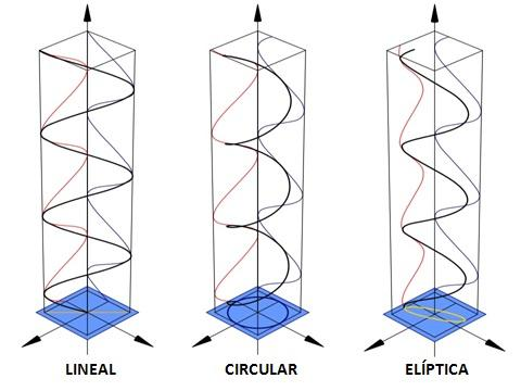 O que é luz polarizada? 2