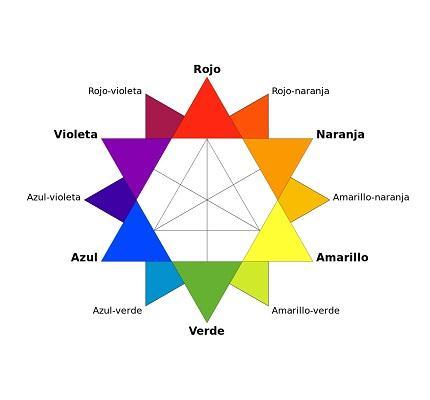 Estrela de Ostwald ou círculo cromático: características 1