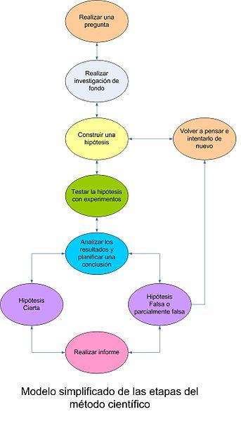 As 6 etapas do método científico e suas características 5