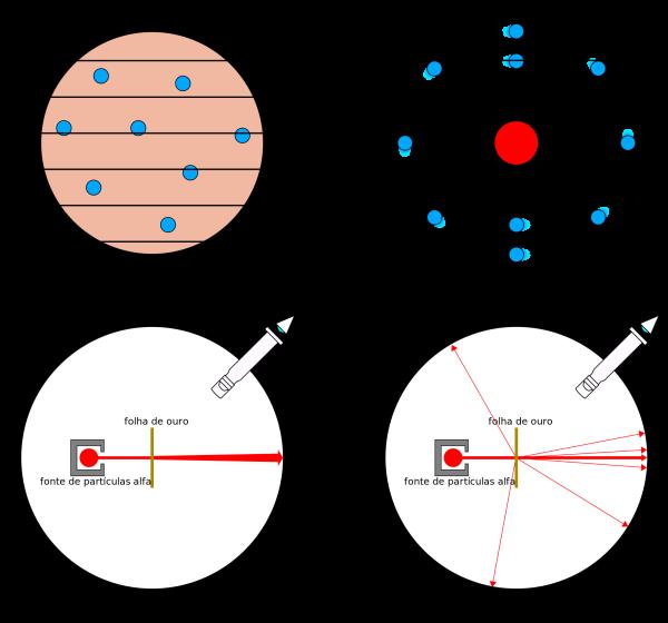 O experimento de Rutherford e seus protótipos 1
