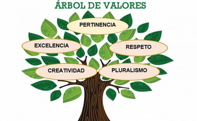 Árvore de valor: para que serve e como funciona 3