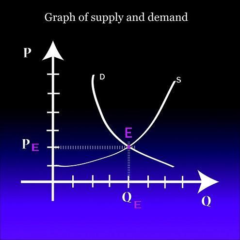 Quais são os determinantes da demanda? Principais fatores 5