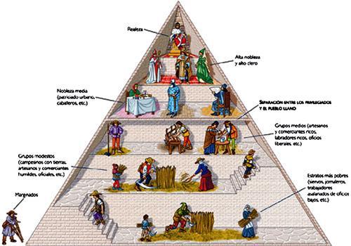 Idade Média: Origem, Características, Estágios, Feudalismo 12