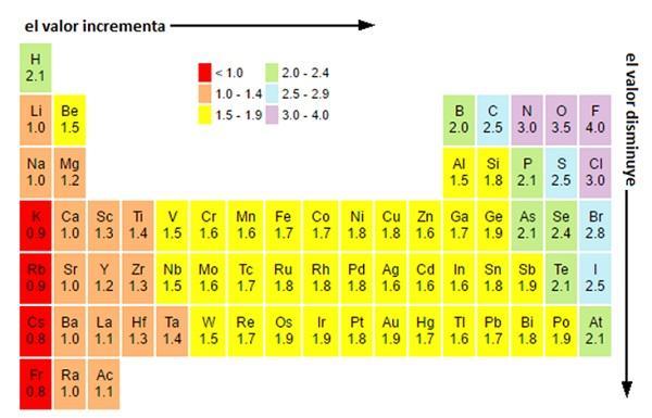 Eletronegatividade: escalas, variação, utilidade e exemplos 2