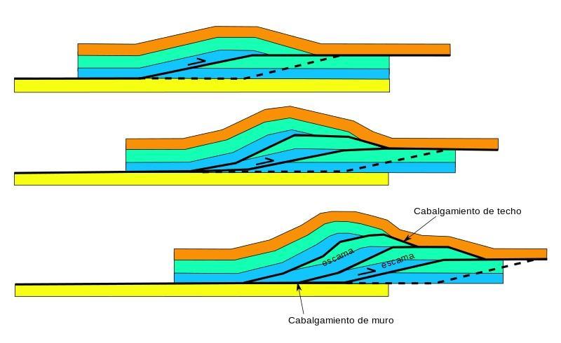 Geologia estrutural: história e objeto de estudo 23