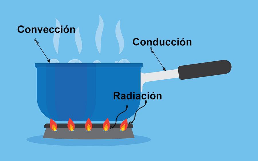Quais são as três formas de transmissão de calor? 1