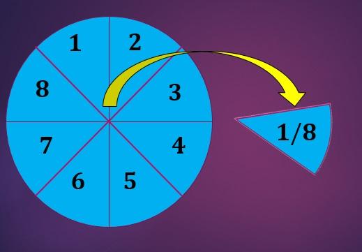 Quais são as partes da fração? 2
