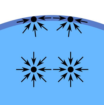 Tensão interfacial: definição, equação, unidades e medida 1