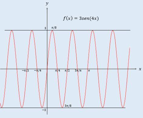 Qual é o período da função y = 3sen (4x)? 3