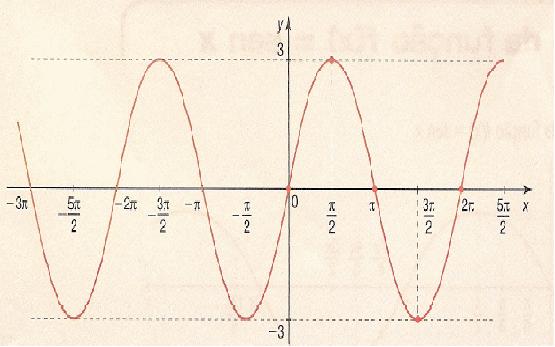 Qual é o período da função y = 3sen (4x)? 2