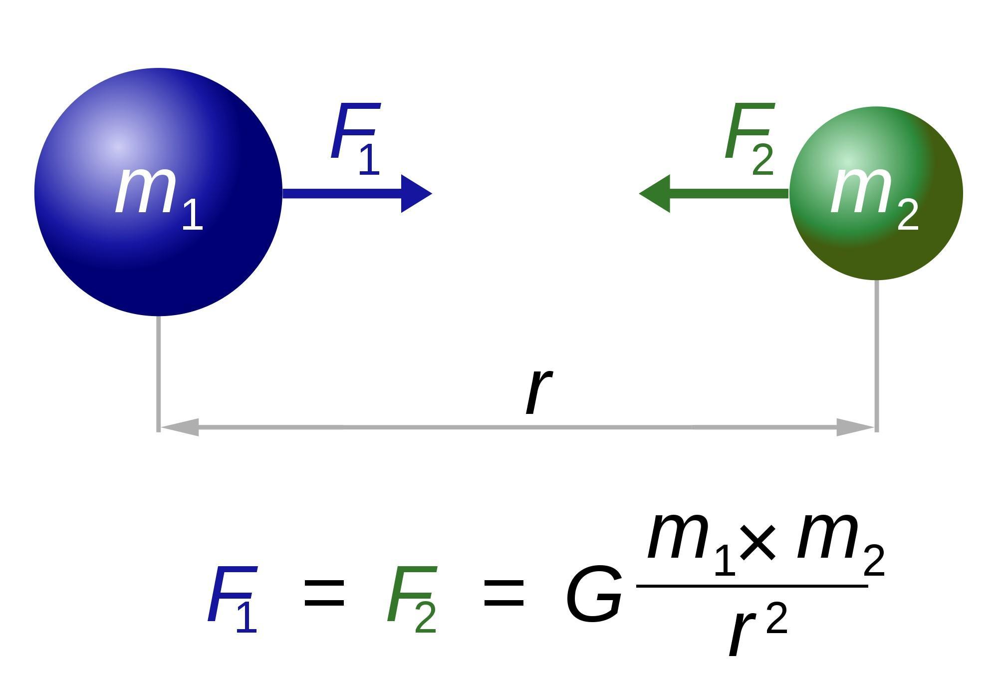 Aceleração da gravidade: o que é, como é medido e se exercita 7