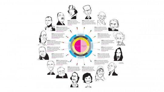 Os 16 tipos de personalidade (e suas características) 1