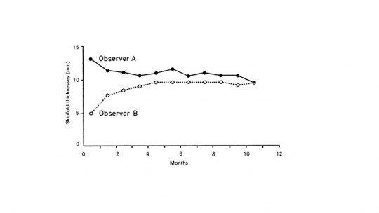 Estudos longitudinais: o que são e como trabalham na pesquisa 1