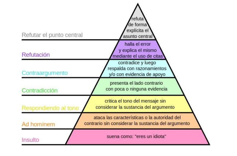 Aprenda a discordar: Paul Graham e a hierarquia da qualidade argumentativa 2