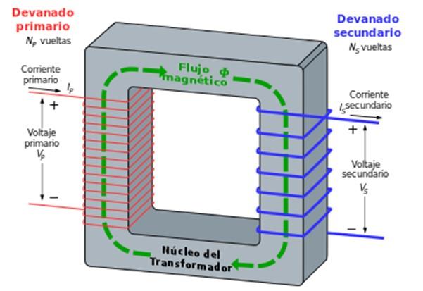 Magnetização: momento orbital e spin magnético, exemplos 6
