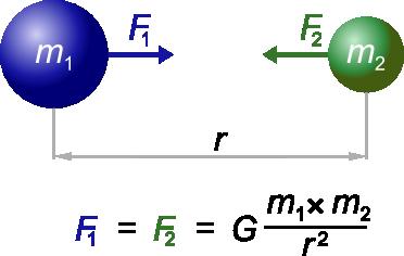 Isaac Newton: Biografia e Contribuições 3