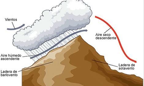 O que é chuva orográfica? 1