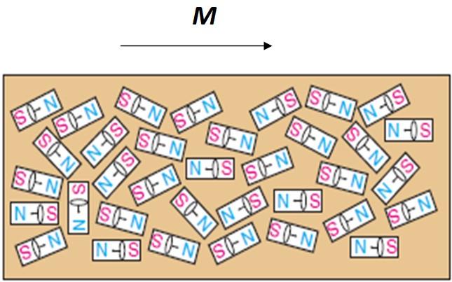 Magnetização: momento orbital e spin magnético, exemplos 1