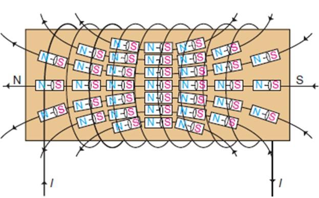 Magnetização: momento orbital e spin magnético, exemplos 2