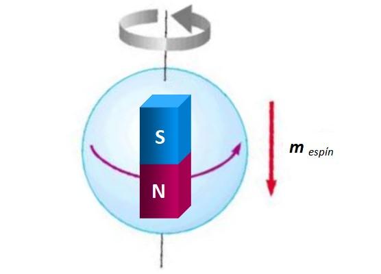 Magnetização: momento orbital e spin magnético, exemplos 5