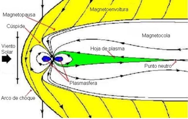 Magnetosfera da Terra: características, estrutura, gases 2