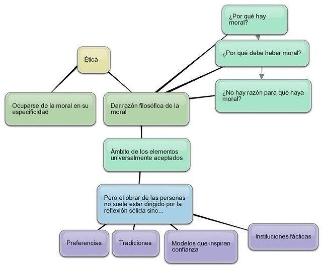 Organizadores gráficos: tipos, características e exemplos 7