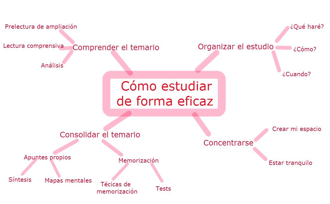Mapas mentais: para que servem e como fazê-los 1