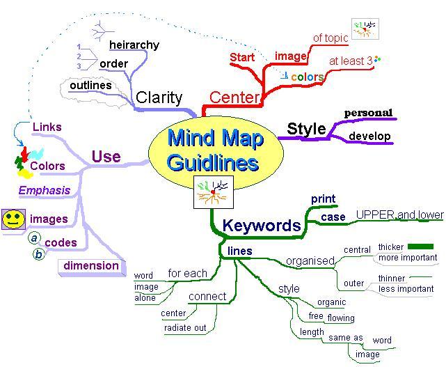 Mapas mentais: para que servem e como fazê-los 3