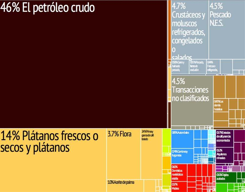 As 10 matérias-primas produzidas no Equador 2