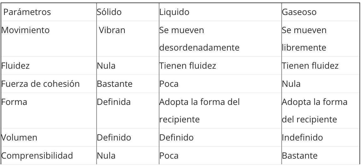 Gráfico de comparação: características, tipos, exemplos 3