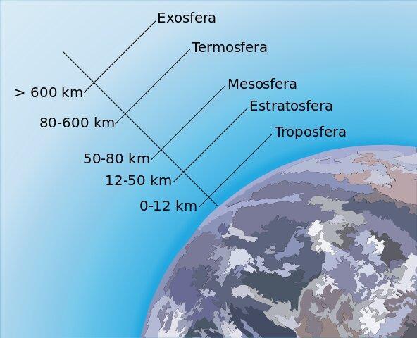 Mesosfera: características, composição, temperatura e funções 1