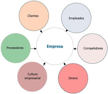 Microambiente da Empresa: Fatores, Análise e Exemplo 1