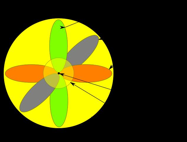 Modelo atômico de Schrödinger: características, postulados 2