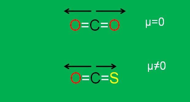 Moléculas apolares: características, identificação e exemplos 2