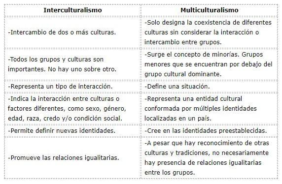 Interculturalismo: características e etapas 2