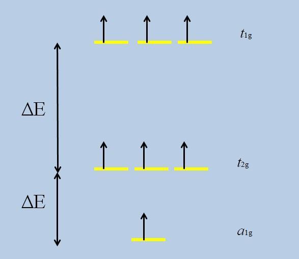 O que são orbitais degenerados? 3