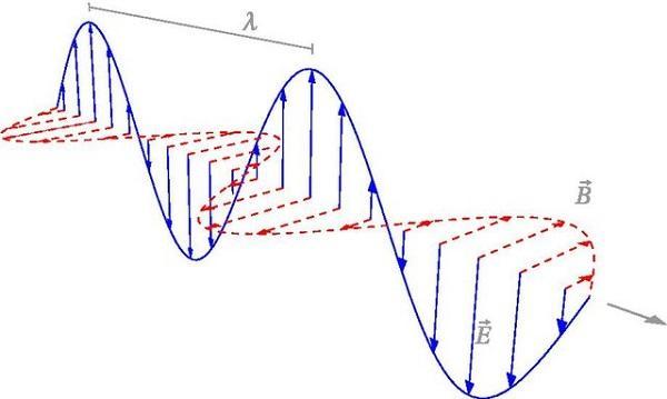 Óptica física: história, termos frequentes, leis, aplicações 1